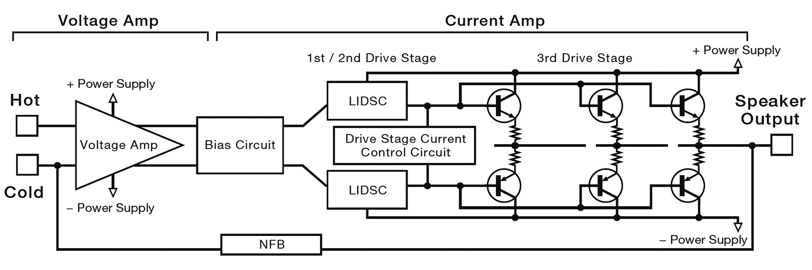 Esoteric F-03A Integrated Amplifier Made In Japan F-0x_block_diagram