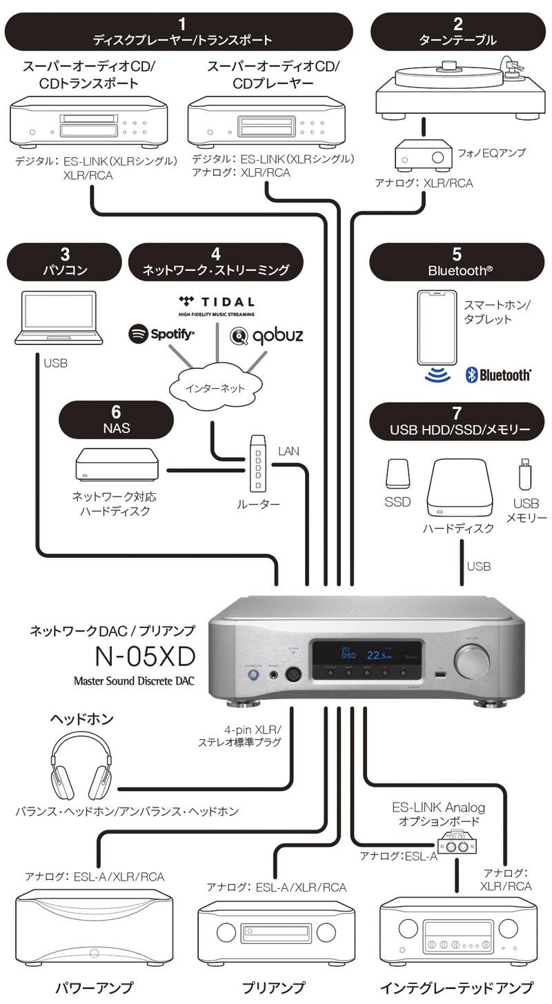 N-05XD