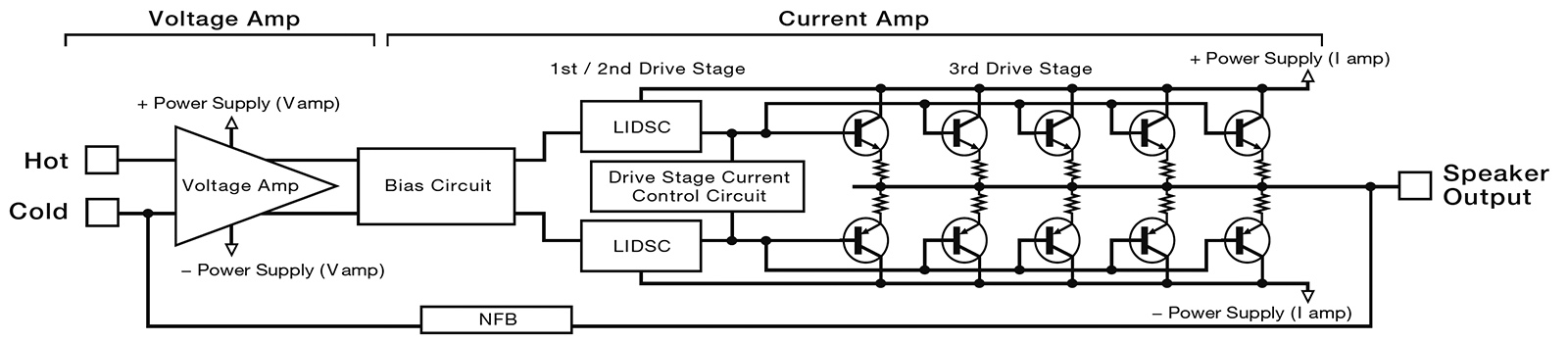 Esoteric S-02 Stereo Power Amplifier Made In Japan S-02_block_diagram